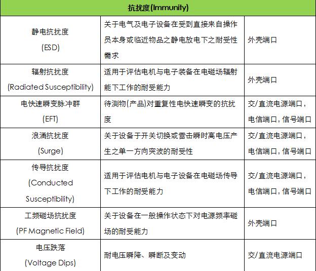 深圳电磁兼容EMC测试怎么做?