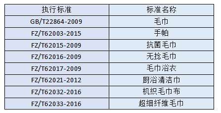 美容毛巾质检报告广州-广州毛巾质检报告去哪办理?插图
